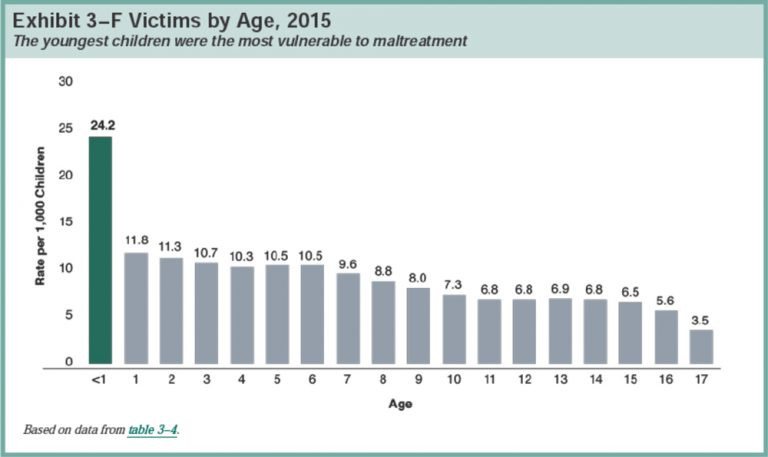 Child-Abuse-Victims-by-Age-Graph-768x457